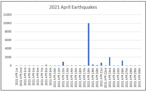 Earthquake chances, April 2021