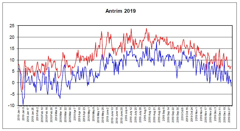 Graphs max+min temps for all Ireland counties, 2019